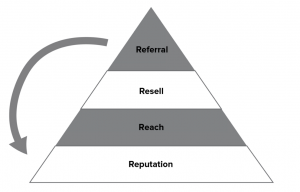 Marketing Triangle4