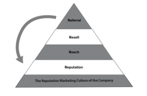 Marketing Triangle5a