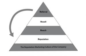 Marketing Triangle5a